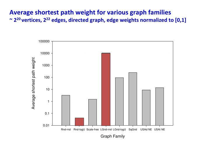 Average shortest path weight for various graph families