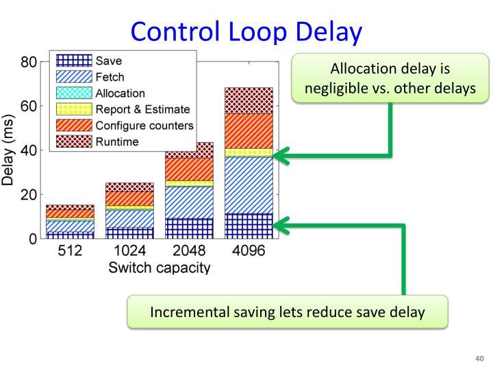 Control Loop Delay