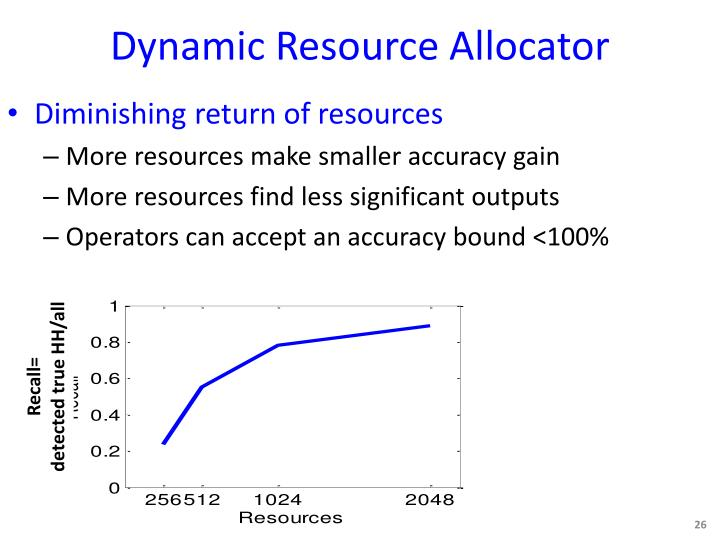 Dynamic Resource Allocator