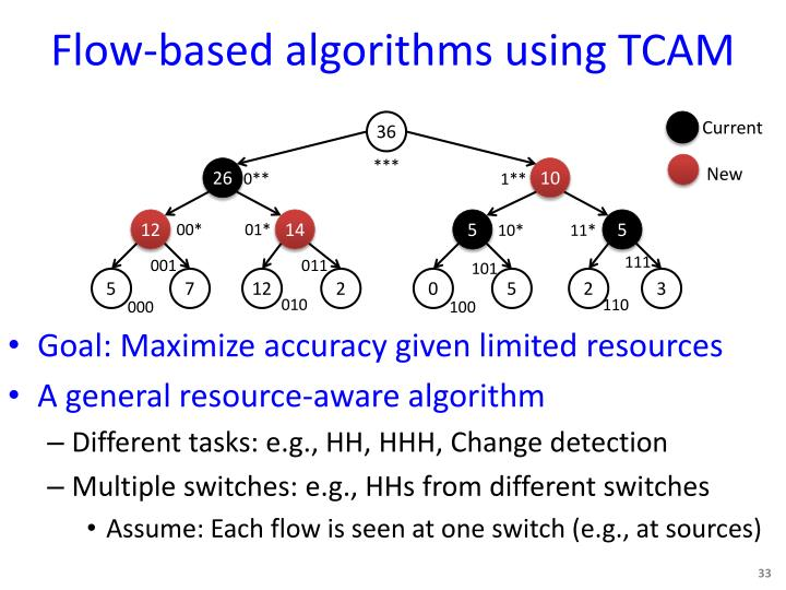 Flow-based algorithms using TCAM