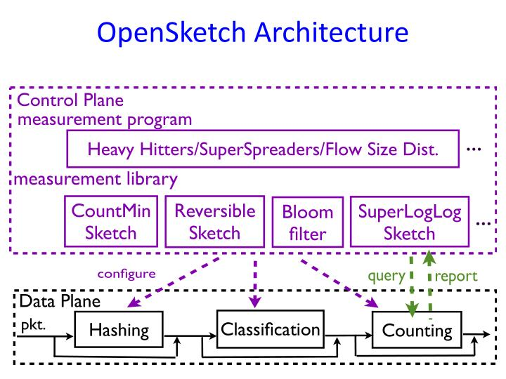 OpenSketch