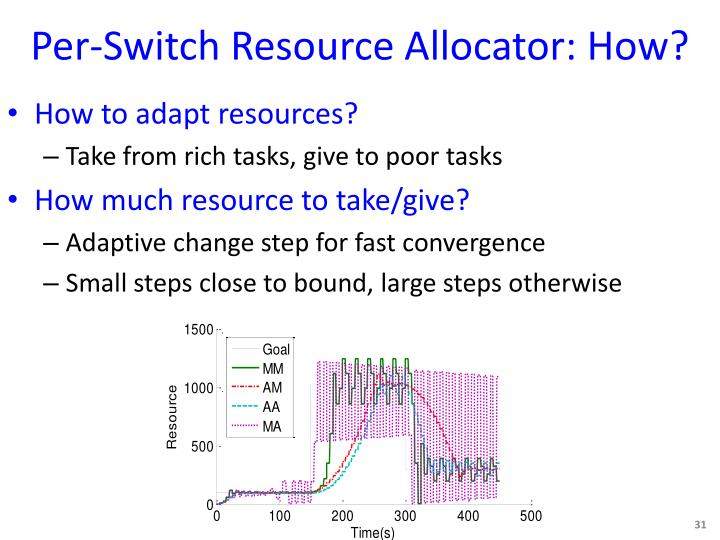 Per-Switch Resource Allocator: How?