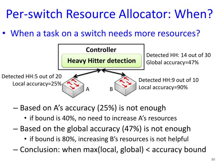 Per-switch Resource Allocator: When?