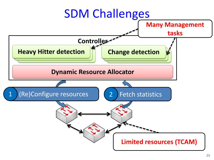 SDM Challenges