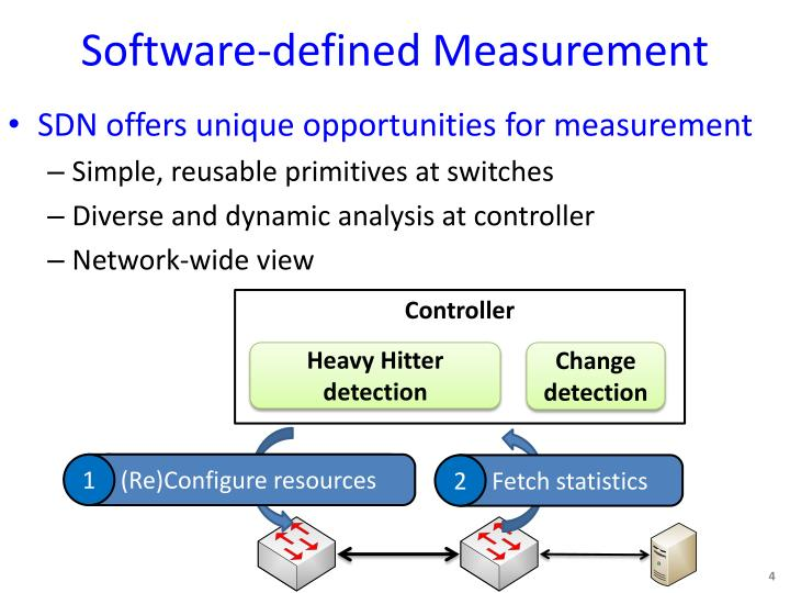 Software-defined Measurement