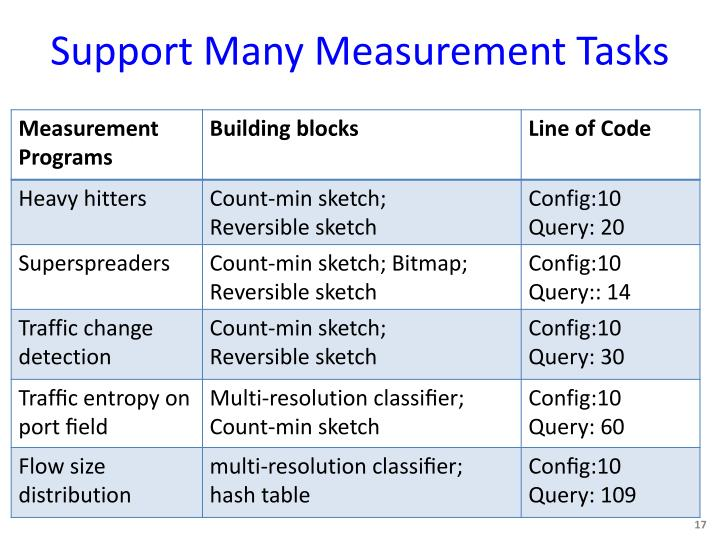 Support Many Measurement Tasks