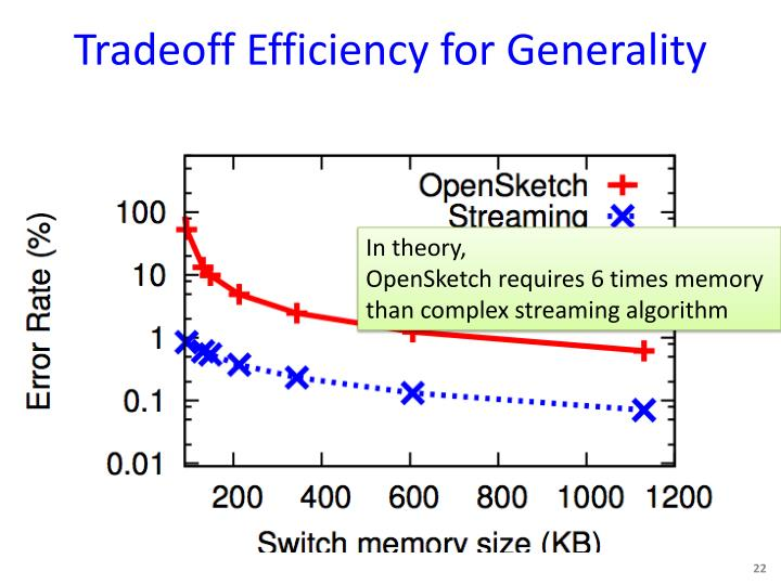 Tradeoff Efficiency for Generality