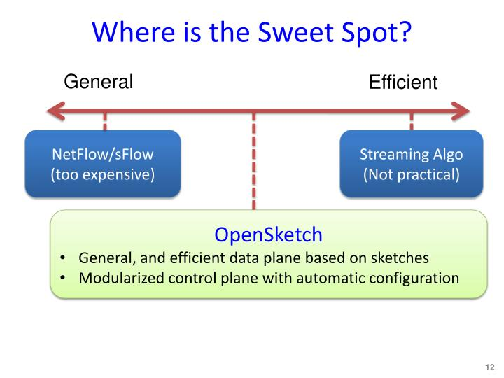 Where is the Sweet Spot?