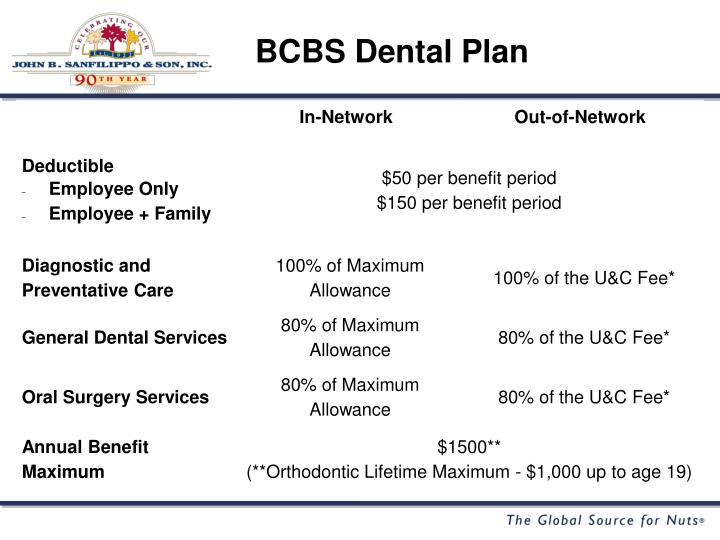 BCBS Dental Plan