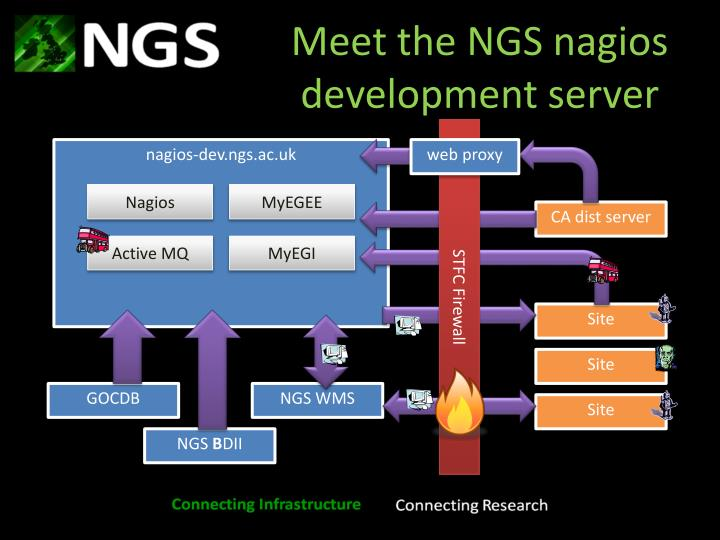 Meet the NGS