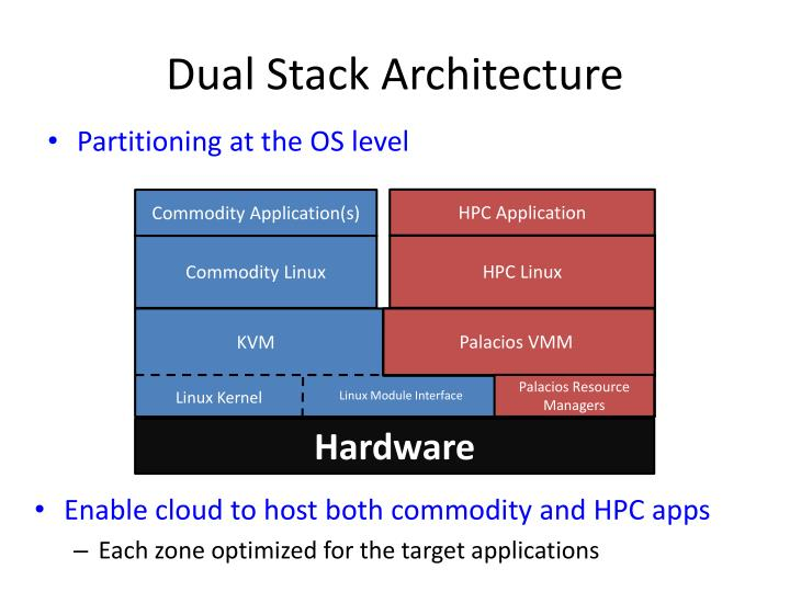 Dual Stack Architecture