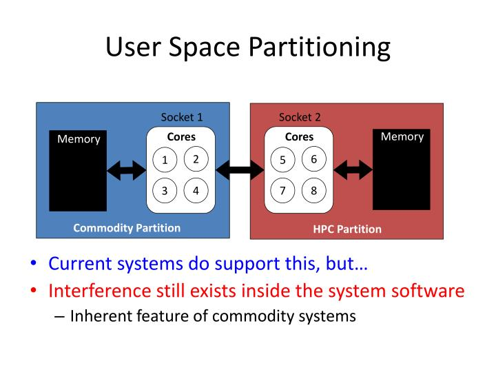 User space partitioning