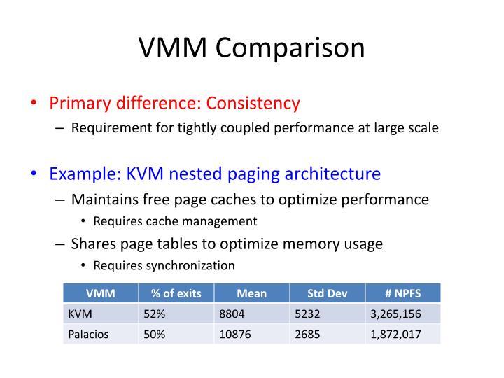VMM Comparison
