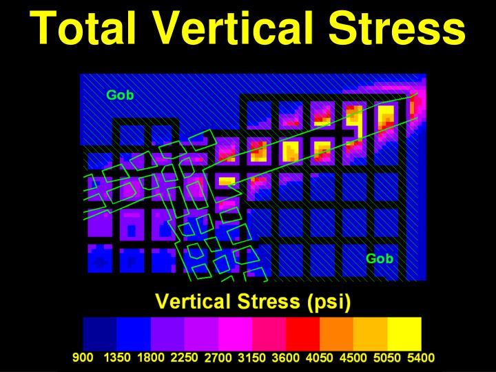 Total Vertical Stress