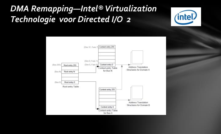 DMA Remapping—Intel® Virtualization