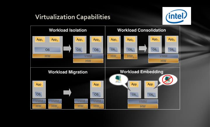 Virtualization Capabilities