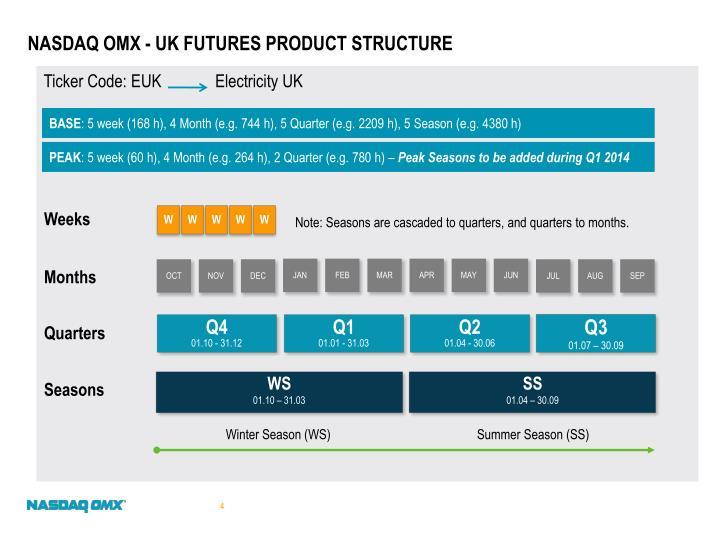 NASDAQ OMX - UK Futures Product Structure