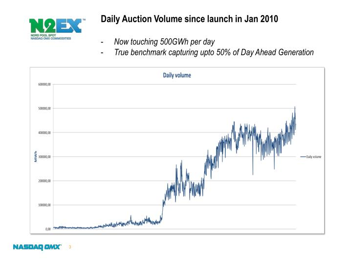 Daily Auction Volume since launch in Jan 2010