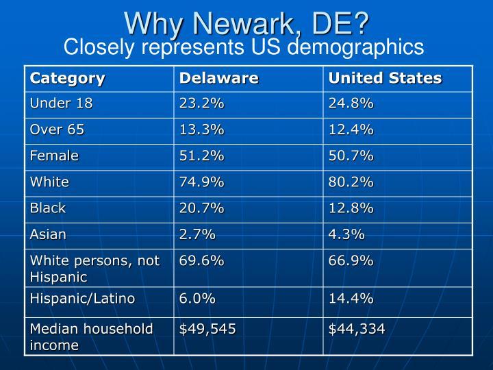 Why Newark, DE?