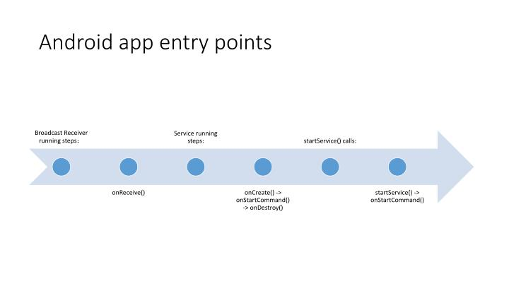Android app entry points