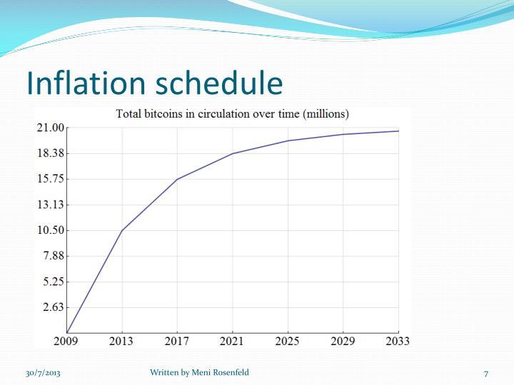 Inflation schedule