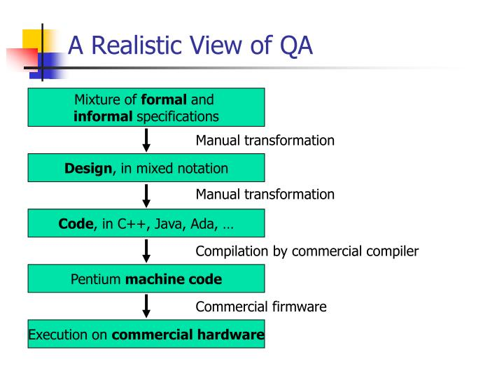 A Realistic View of QA