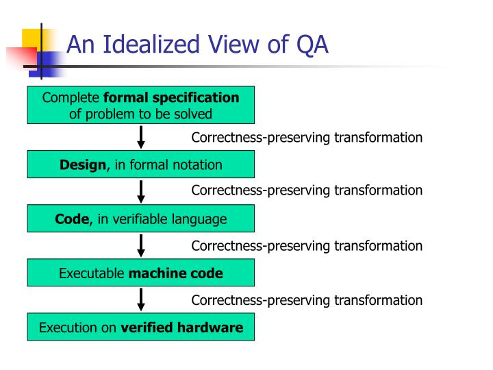 An Idealized View of QA