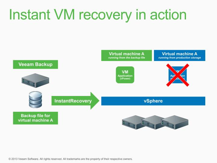 Instant VM recovery in action