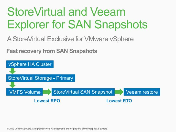 StoreVirtual and Veeam Explorer for SAN Snapshots