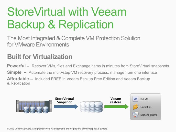 StoreVirtual with Veeam