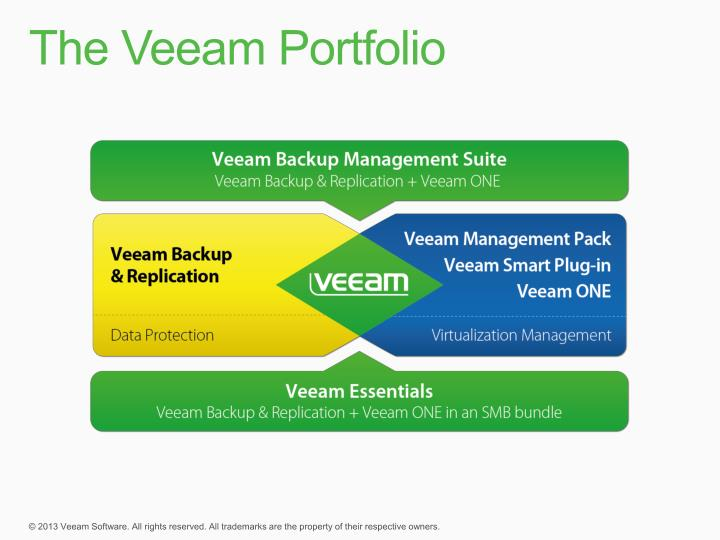 The Veeam Portfolio