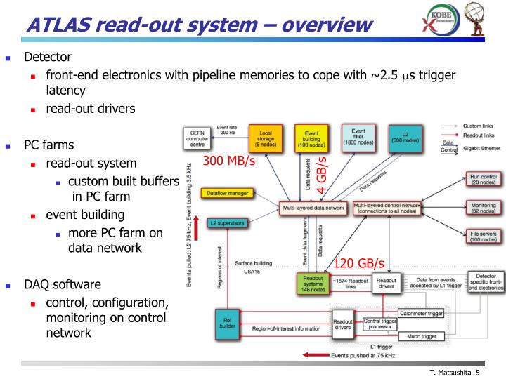 ATLAS read-out system – overview