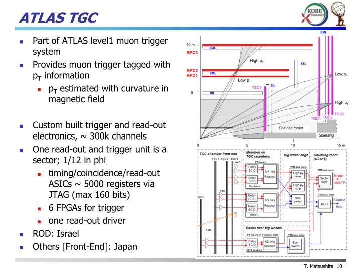 ATLAS TGC