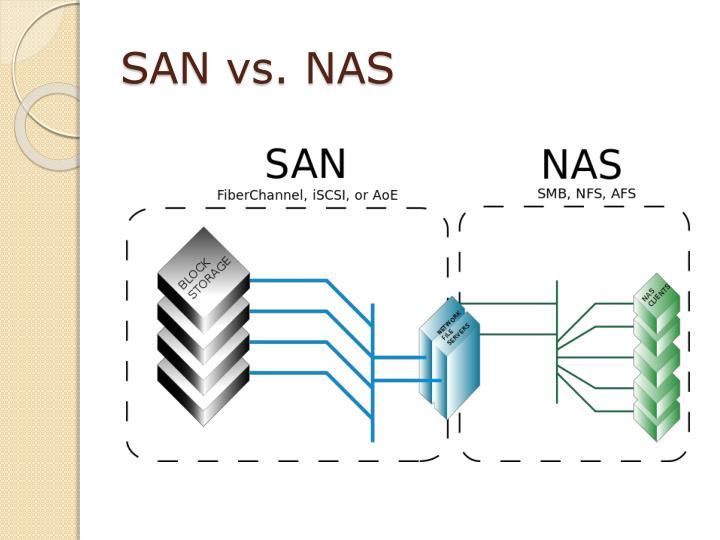 SAN vs. NAS