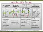 application types