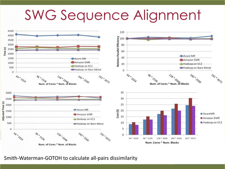SWG Sequence Alignment