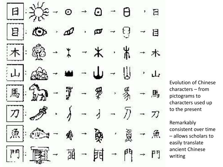 Evolution of Chinese characters – from pictograms to characters used up to the present