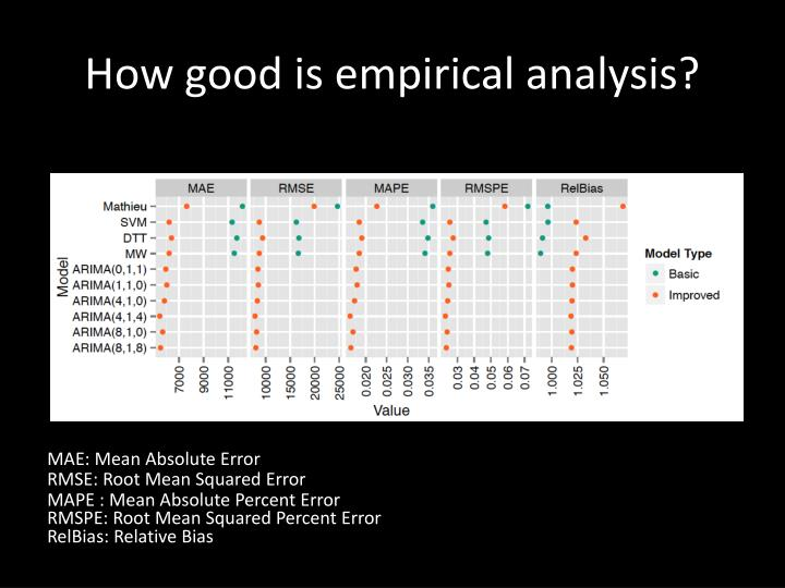 How good is empirical analysis?