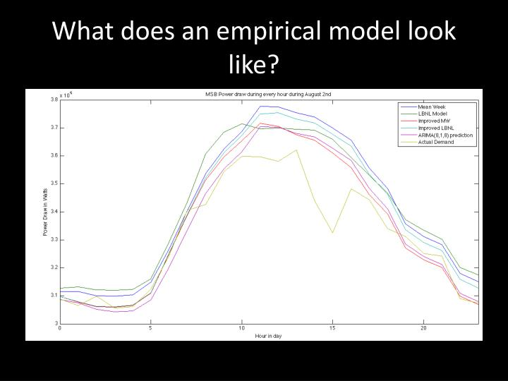 What does an empirical model look like?