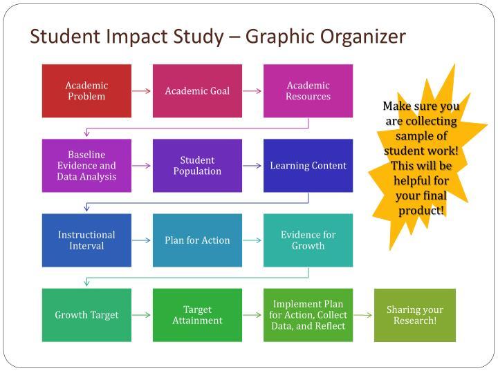 Student Impact Study – Graphic Organizer