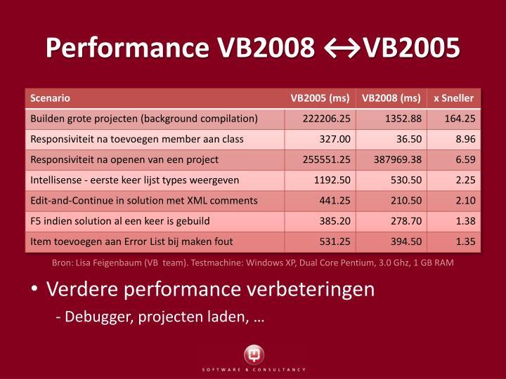 Performance VB2008 ↔VB2005