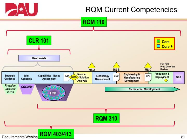 RQM Current Competencies
