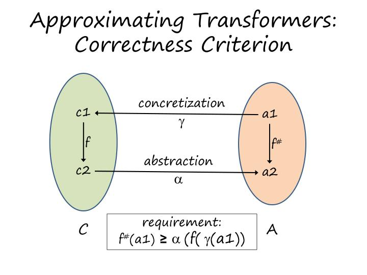 Approximating Transformers: