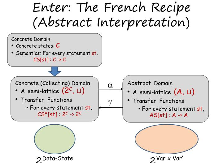 Enter: The French Recipe