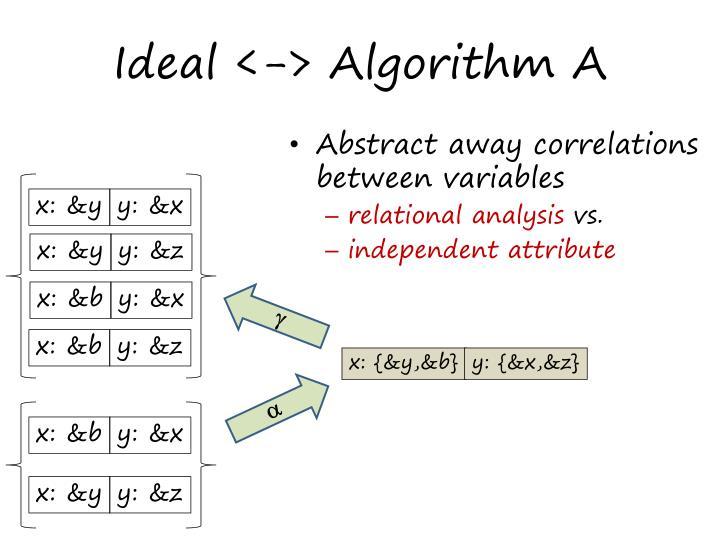 Ideal <-> Algorithm A