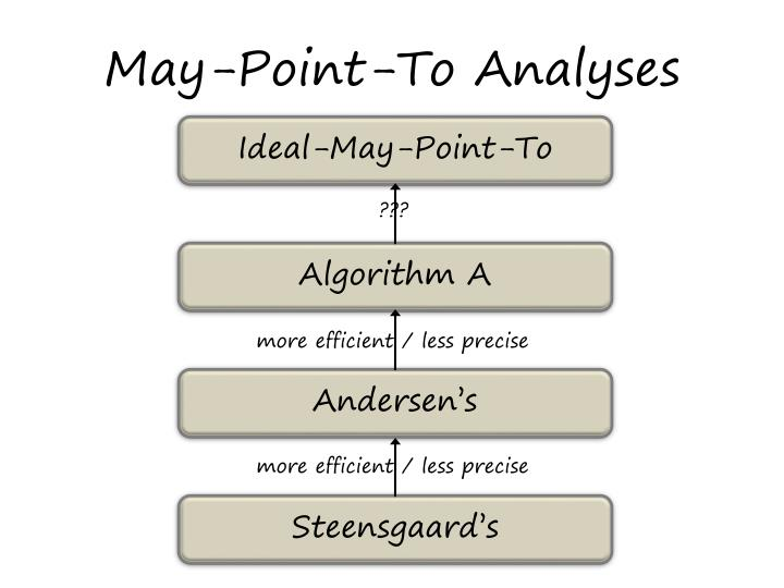 May-Point-To Analyses