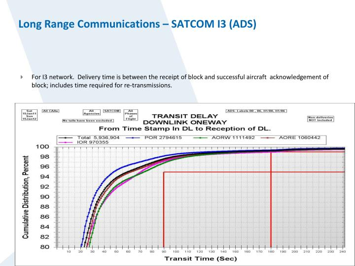 Long Range Communications – SATCOM