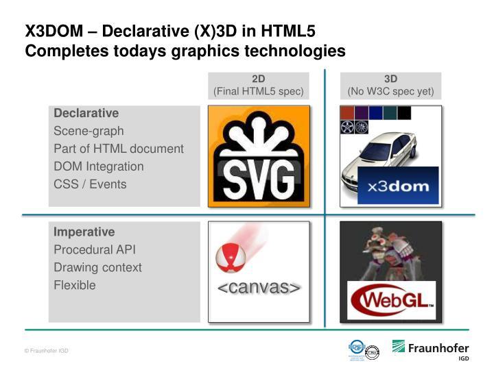 X3DOM – Declarative (X)3D in HTML5