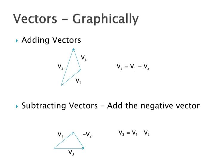 Vectors - Graphically