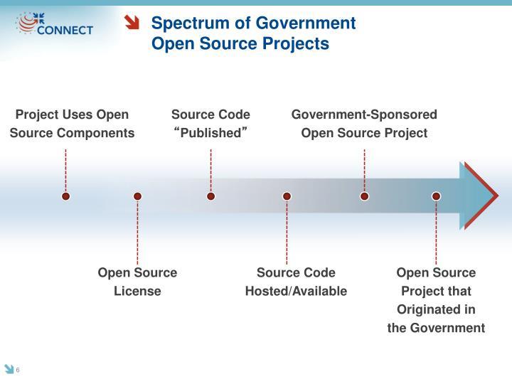 Spectrum of Government